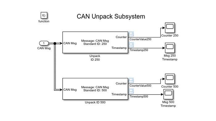 Simulink-Modell zum Decodieren von CAN-Nachrichten.