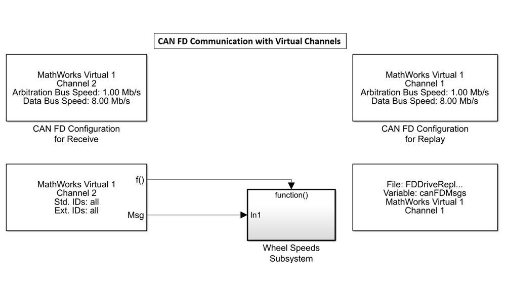 Simulink-Blöcke für das Senden und Empfangen von Daten mithilfe virtueller MathWorks-Kanäle.