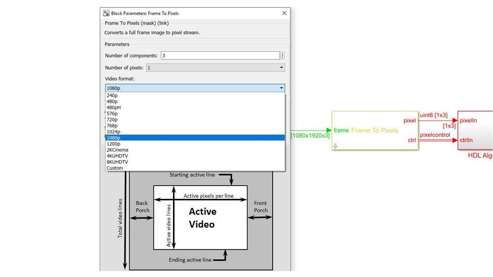 Frame To Pixels-Block zur Konvertierung von Bild-Frames in einen Stream von Pixel mit Steuersignalen zur Verarbeitung auf Hardware.