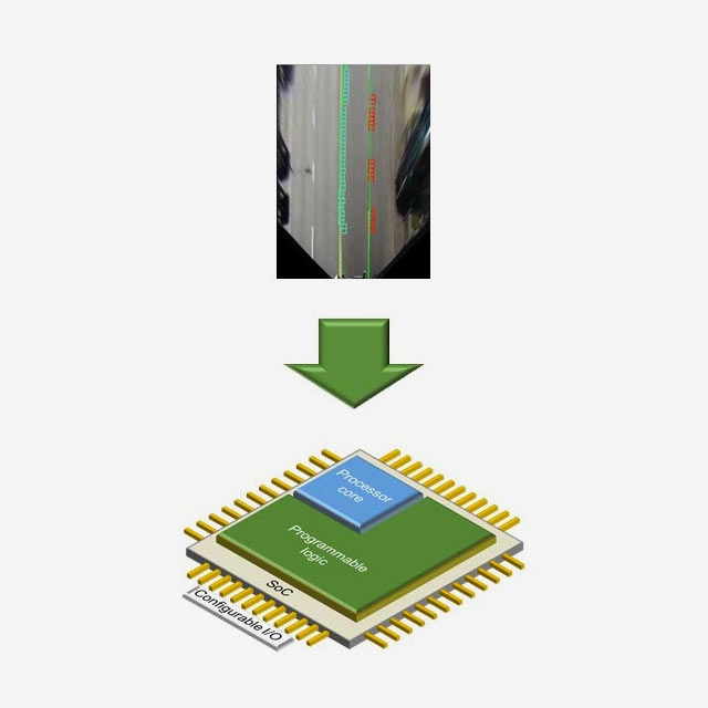 Bildverarbeitung für FPGA