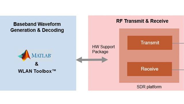Übertragung von Beacon-Frames nach 802.11 OFDM mit analogen Geräten AD936x-SDR.