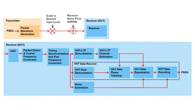 Test der minimalen Eingangsempfindlichkeit eines Empfängers nach 802.11ac.