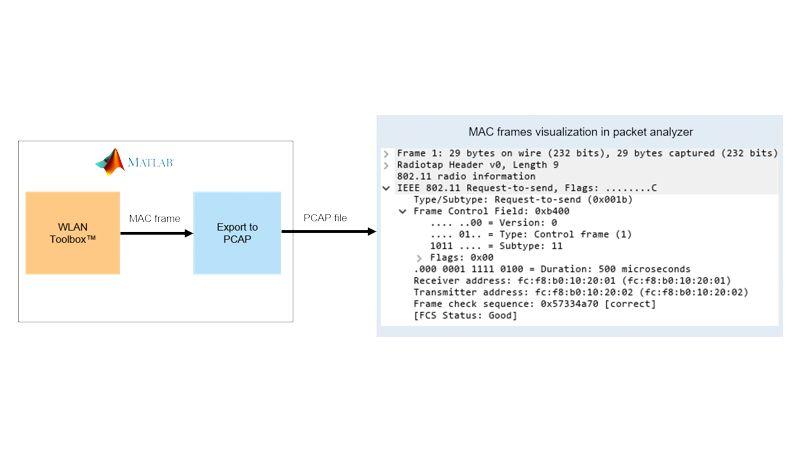 Generierung von MAC-Frames nach 802.11.
