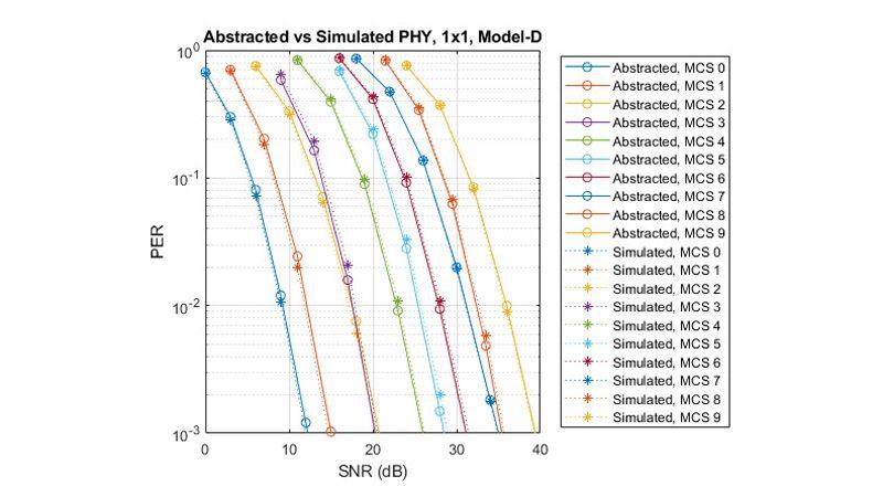 Vergleich der Paketfehlerrate: Abstrahierter vs. simulierter PHY.