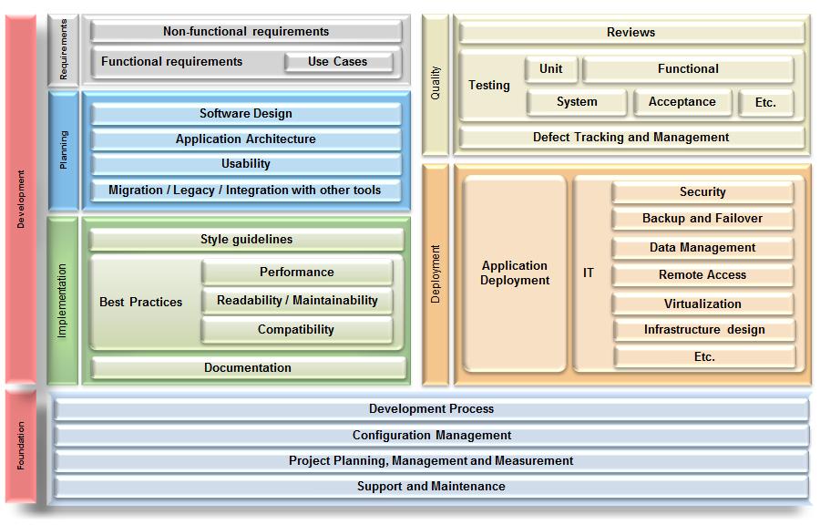 business application deployment workflow