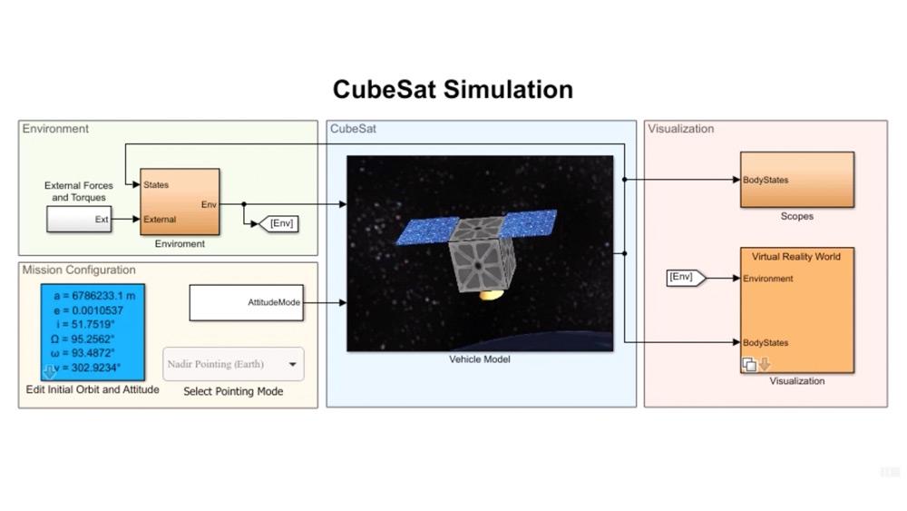 Modellieren, simulieren und visualisieren von CubeSat-Satelliten