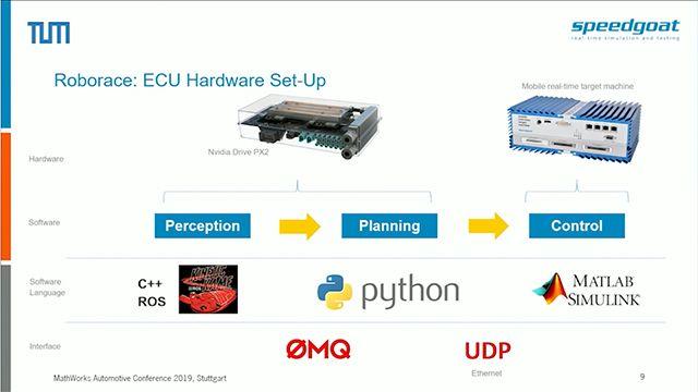 Sehen Sie sich eine Hardware-in-the-Loop (HIL)-Simulationsumgebung an, die auf skalierbarer und erweiterbarer Hardware basiert und es Ihnen ermöglicht, den gesamten autonomen Fahrzeugsoftware-Stack in hochdynamischen Fahrszenarien nachzubilden und zu testen.