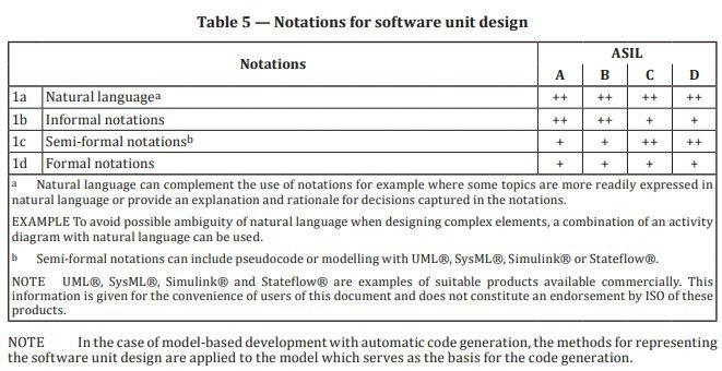 Auszug aus der ISO26262-6:2018 mit geeigneten Notationen für die Softwareentwicklung