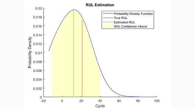 Ähnlichkeitsbasierte Schätzung der wirtschaftlichen Restlebensdauer