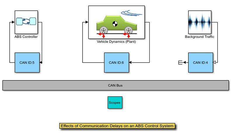 Auswirkungen von Kommunikationsverzögerungen in einem ABS Control System