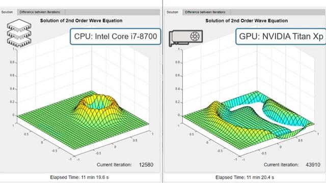 Verwenden Sie GPUs, um die MATLAB-Anwendungen zu beschleunigen.