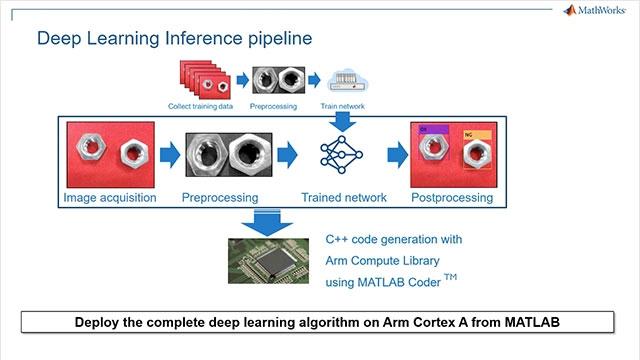 In diesem Video zeigen wir eine Anwendung aus der Industrieautomatisierung, bei der Deep Learning in MATLAB zum Einsatz kommt, um defekte Abschnitte einer Montagestraße zu bestimmen. Dann wird mit dem MATLAB Coder die Anwendung auf das Arm Cortex A-basierten HiKey 960-Board implementiert.