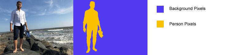 Semantische Segmentierung – Bild und gekennzeichnete Pixel