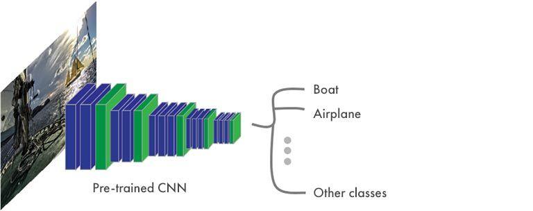 Semantische Segmentierung – typische Struktur eines CNN