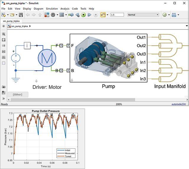 Erstellung datengesteuerter und auf Physik basierender digitaler Zwillinge