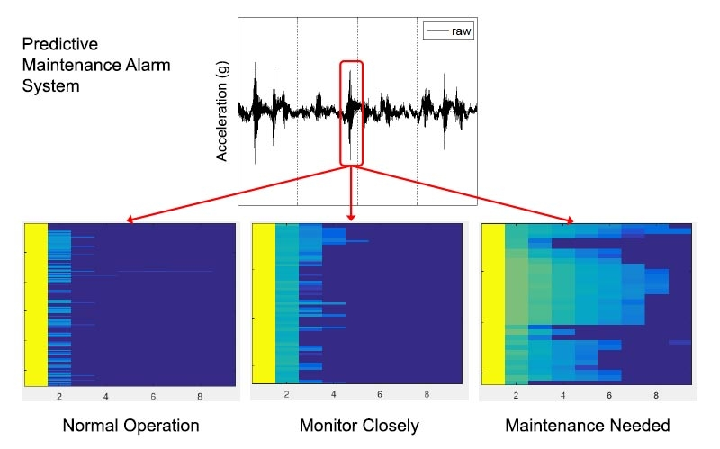 Alarmsystem für Predictive Maintenance