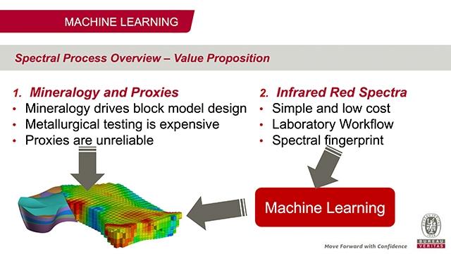 Machine Learning und Infrarotspektroskopie