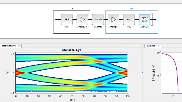 Entwerfen Sie mit der SerDes Toolbox SerDes-Systeme, und generieren Sie IBIS-AMI-Modelle für Hochgeschwindigkeits-Interconnects wie DDR, PCIExpress und Ethernet.