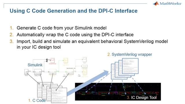 Exportieren Sie Simulink-Modelle für Analog-/Mischsignalsysteme in Ihren SystemVerilog-Simulator.