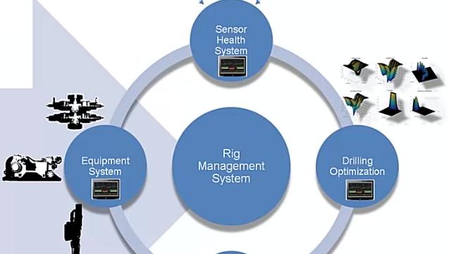 National Oilwell Varco entwickelt eine Edge-Computing-Plattform in Simulink Real-Time für die Automatisierung von Bohrungen und schnelles Prototyping.