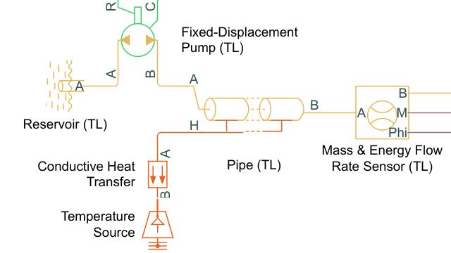 Tutorial: Modellieren einer Pipeline für thermische Flüssigkeiten