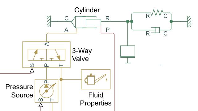 Tutorial: Modellieren eines isothermen hydraulischen Aktuators