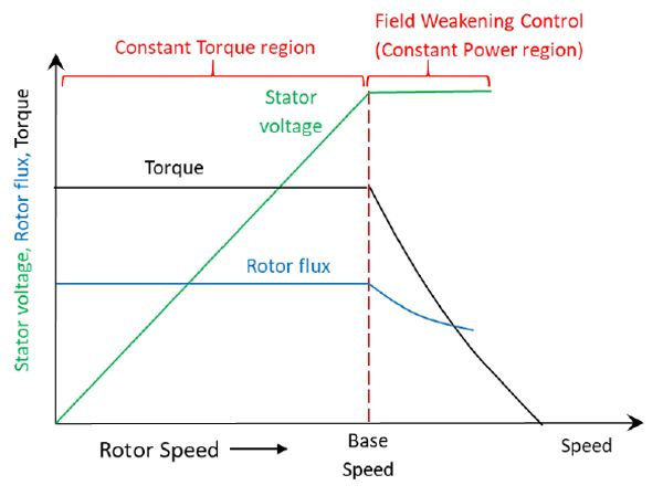 Fig. 2 Torque and speed characteristic of PMSMs
