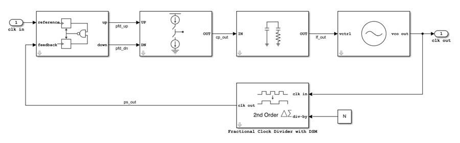 Analoges und Mixed-Signal Design