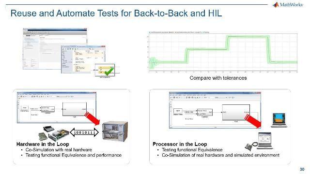 Rationalisierung der Entwicklung eingebetteter Software gemäß IEC 61508, ISO 26262, IEC 62304 oder verwandter Normen durch Model-Based Design
