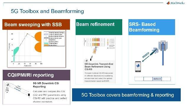Modellieren, simulieren, entwerfen und testen Sie drahtlose 5G-Kommunikationssysteme mit MATLAB.