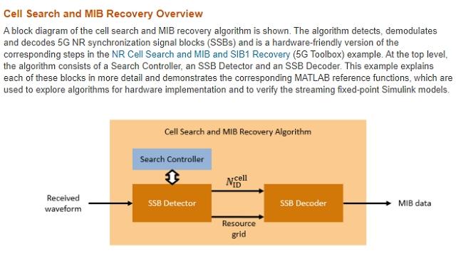 Übersicht über IP-Blöcke in FPGAs erprobten Teilsystemen zur Erkennung und Demodulierung von 5G NR- (New Radio-)Signal-Synchronisierungsblöcken.