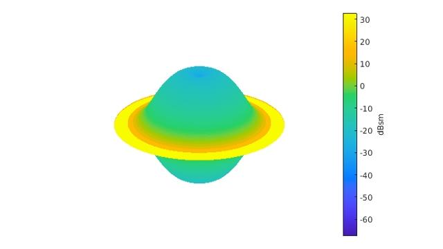 Klassifikation von Radarzielen mit Machine Learning und Deep Learning