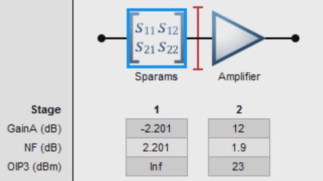 Erstellen Sie mit der RF Toolbox eine Kaskade von HF-Komponenten und untersuchen Sie die Leistungsübertragungsbilanz hinsichtlich Rauschwert, Verstärkung und IP3.