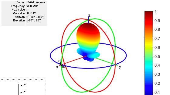 Entwurf, Analyse und Visualisierung von Antennenelementen und Antennenarrays mit der Antenna Toolbox.