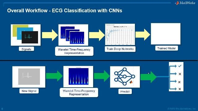 Learn how you can quickly build an ECG classifier using wavelet time-frequency techniques and pretrained convolutional networks.
