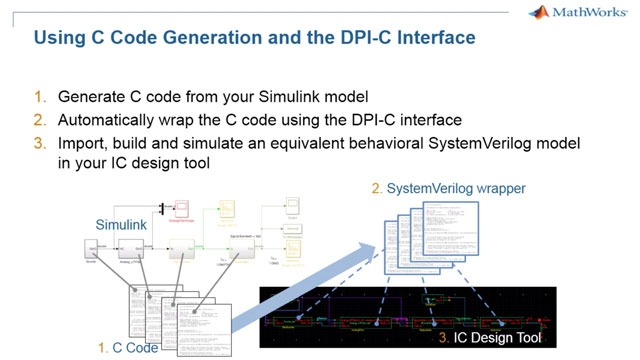 Export analog/mixed-signal Simulink models into your SystemVerilog simulator.
