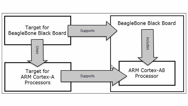 This is part one in a series on developing a custom Embedded Coder target for a hardware platform based on ARM Cortex A processor.