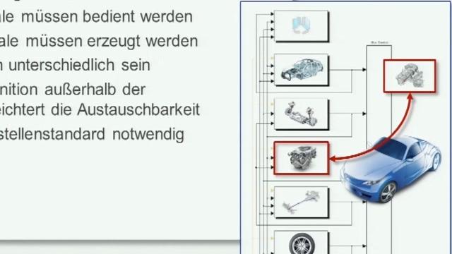Lernen Sie, wie sich Komponentenmodelle abteilungsübergreifend einfach austauschen und für verschiedenste Anwendungen am PC oder im HiL-Prüfstand kombinieren lassen.