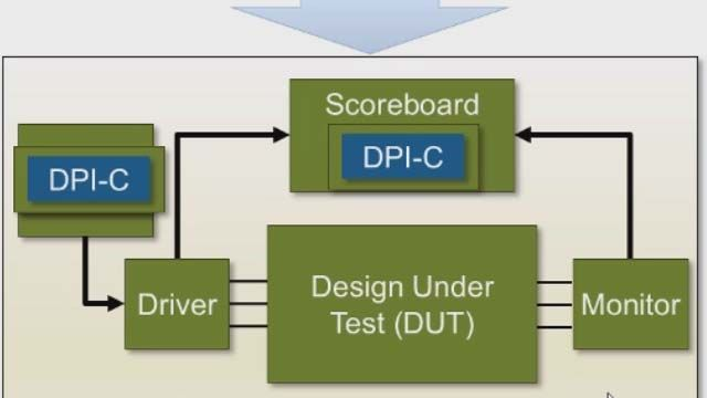 Generate a SystemVerilog DPI-C reference model for use in UVM simulation from MATLAB using HDL Verifier.