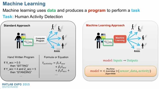 Lernen Sie in diesem Vortrag, wie Sie die in MATLAB® vorhandenen Methoden zum maschinellen Lernens effizient für Ihre Analyse anwenden können.