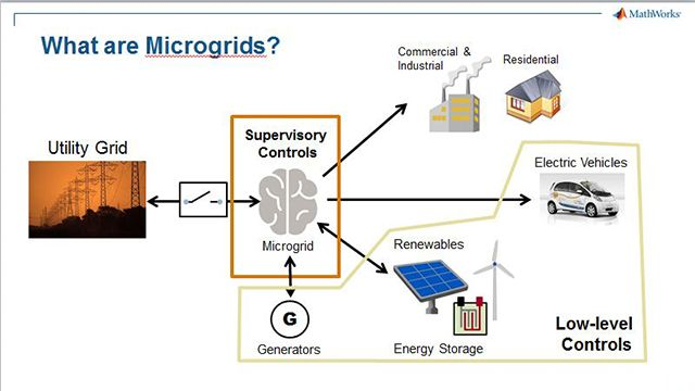Use controller hardware and real-time simulation to test and validate energy management algorithms for a microgrid.