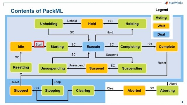 The webinar shows how model-based design can help in reducing time, cost and increasing reliability of PackML compliant unit machines.