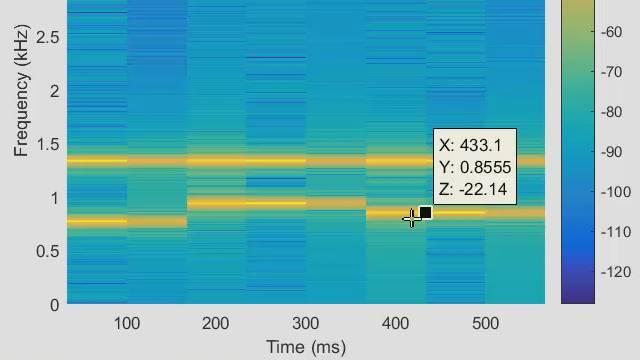 Frequenz- und Spektralanalyse mit MATLAB  und der Signal Processing Toolbox.