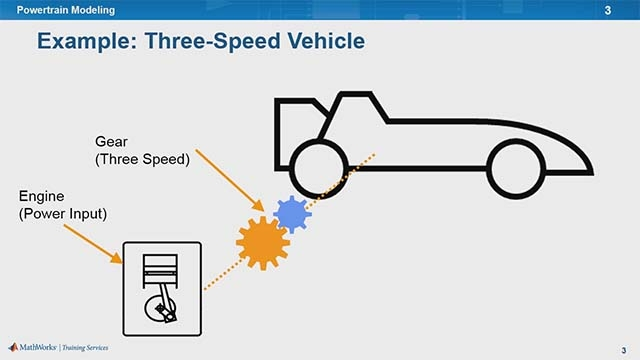 Learn about powertrain modeling and how to actuate vehicle models with power sources, build driveline mechanisms, create multi-speed transmissions, and model engines.