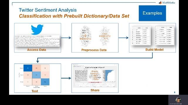 Review the steps involved in building a sentiment analysis model and deploying it as a standalone app in MATLAB.