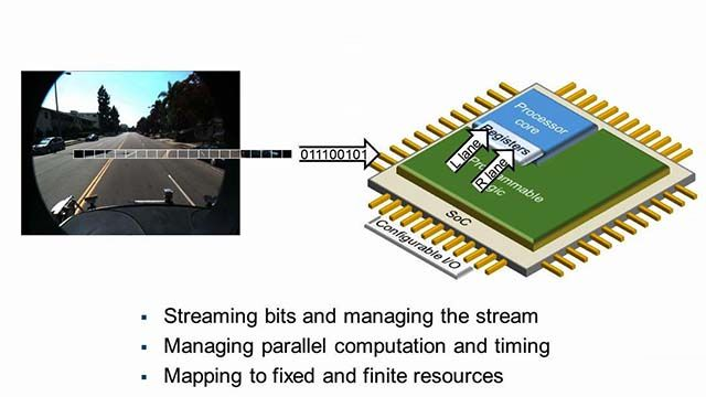 Learn about some of the key factors to consider when targeting a vision processing algorithm to FPGA or ASIC hardware.